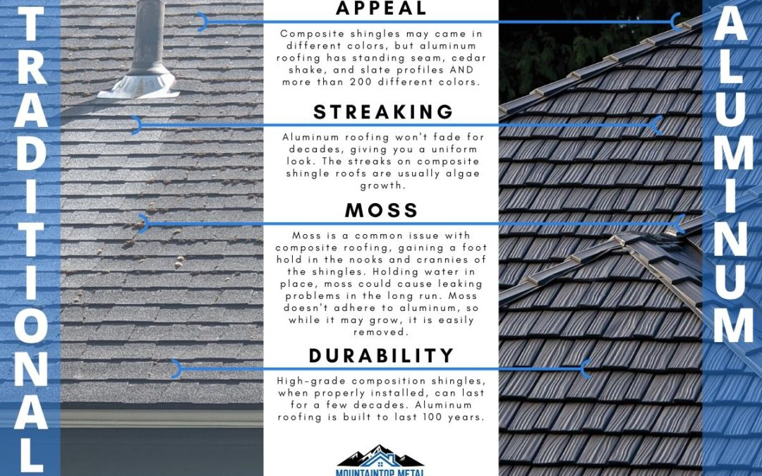 Traditional Roof vs. Metal Roof Installation